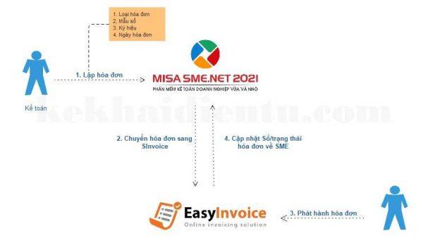 Mô hình kết nối PMKT Misa và HDDT Easyinvoice