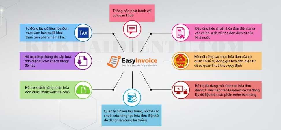 Tiện ích của hóa đơn điện tử Easyinvoice